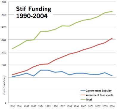 stif-funding